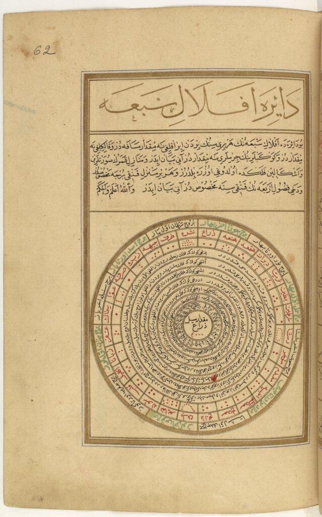 Le cercle des sept planètes